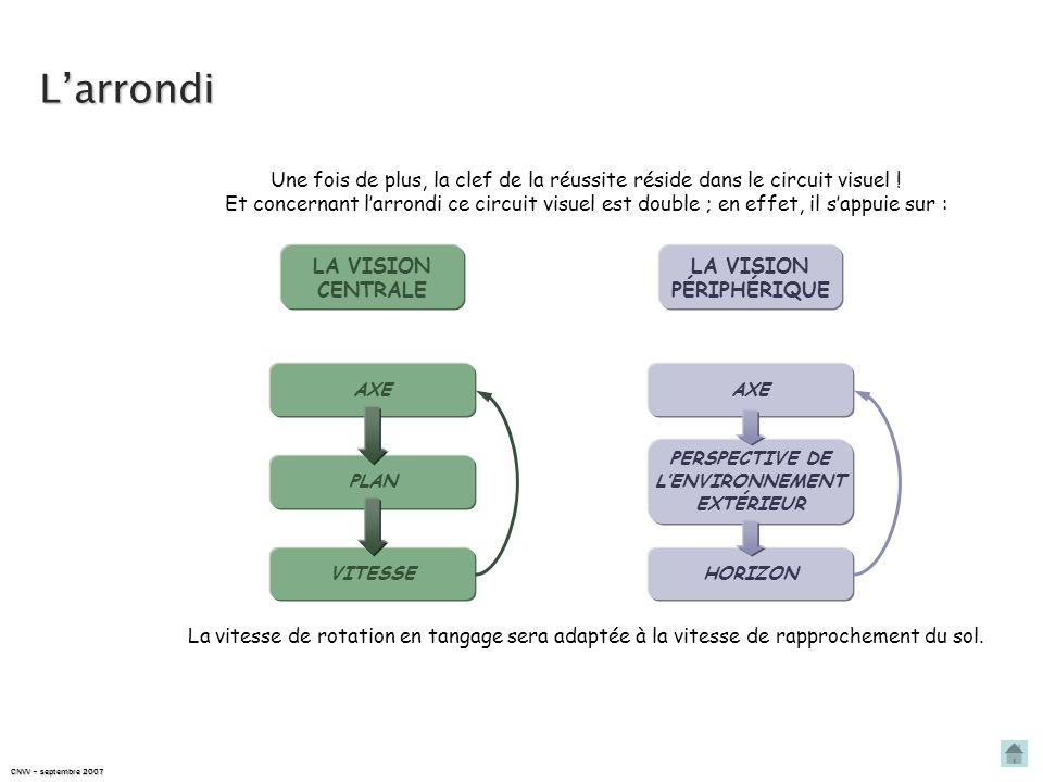 Larrondi CNVV – septembre 2007 Une fois de plus, la clef de la réussite réside dans le circuit visuel .