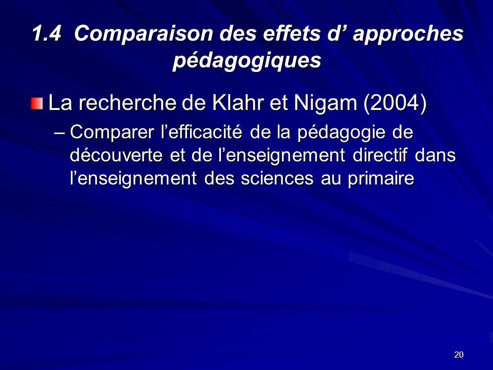 20 1.4 Comparaison des effets d approches pédagogiques La recherche de Klahr et Nigam (2004) –Comparer lefficacité de la pédagogie de découverte et de lenseignement directif dans lenseignement des sciences au primaire