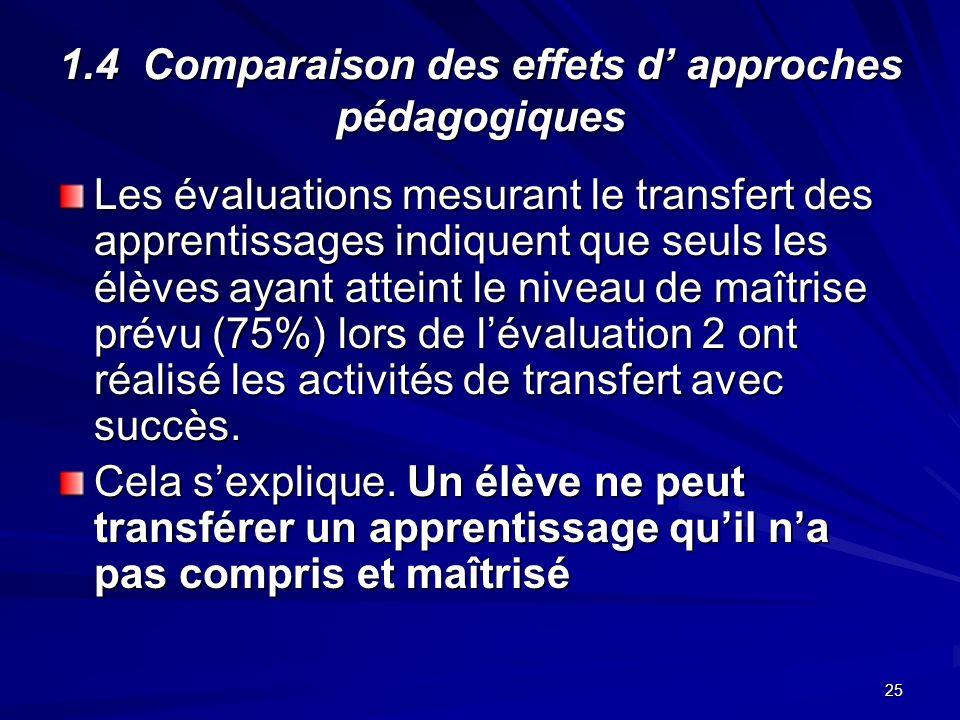 25 1.4 Comparaison des effets d approches pédagogiques Les évaluations mesurant le transfert des apprentissages indiquent que seuls les élèves ayant atteint le niveau de maîtrise prévu (75%) lors de lévaluation 2 ont réalisé les activités de transfert avec succès.