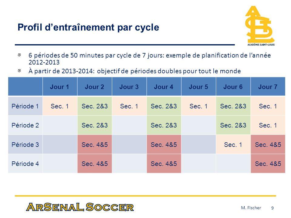 Profil dentraînement par cycle 6 périodes de 50 minutes par cycle de 7 jours: exemple de planification de lannée 2012-2013 À partir de 2013-2014: obje