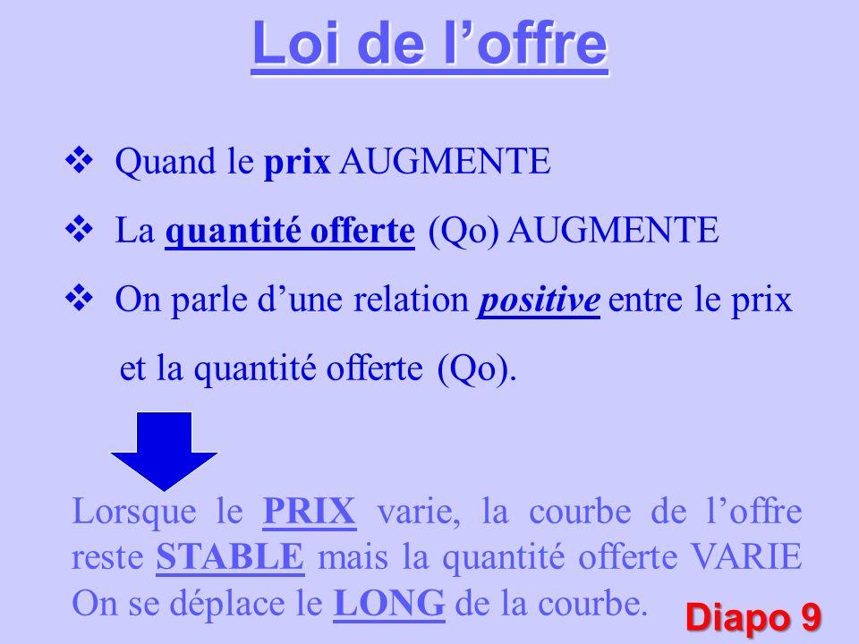 Quand le prix AUGMENTE La quantité offerte (Qo) AUGMENTE On parle dune relation positive entre le prix et la quantité offerte (Qo). Lorsque le PRIX va