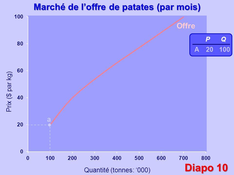 Prix ($ par kg) Quantité (tonnes: 000) Offre a b P 20 40 Q 100 200 abab Marché de loffre de patates (par mois) Diapo 10