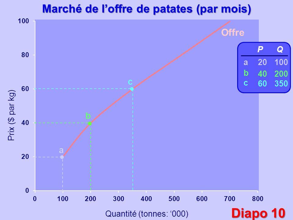 Prix ($ par kg) Quantité (tonnes: 000) Offre a b c P 20 40 60 Q 100 200 350 abcabc Marché de loffre de patates (par mois) Diapo 10