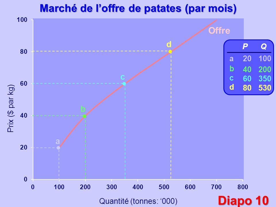 Prix ($ par kg) Quantité (tonnes: 000) a b c d P 20 40 60 80 Q 100 200 350 530 abcdabcd Marché de loffre de patates (par mois) Offre Diapo 10