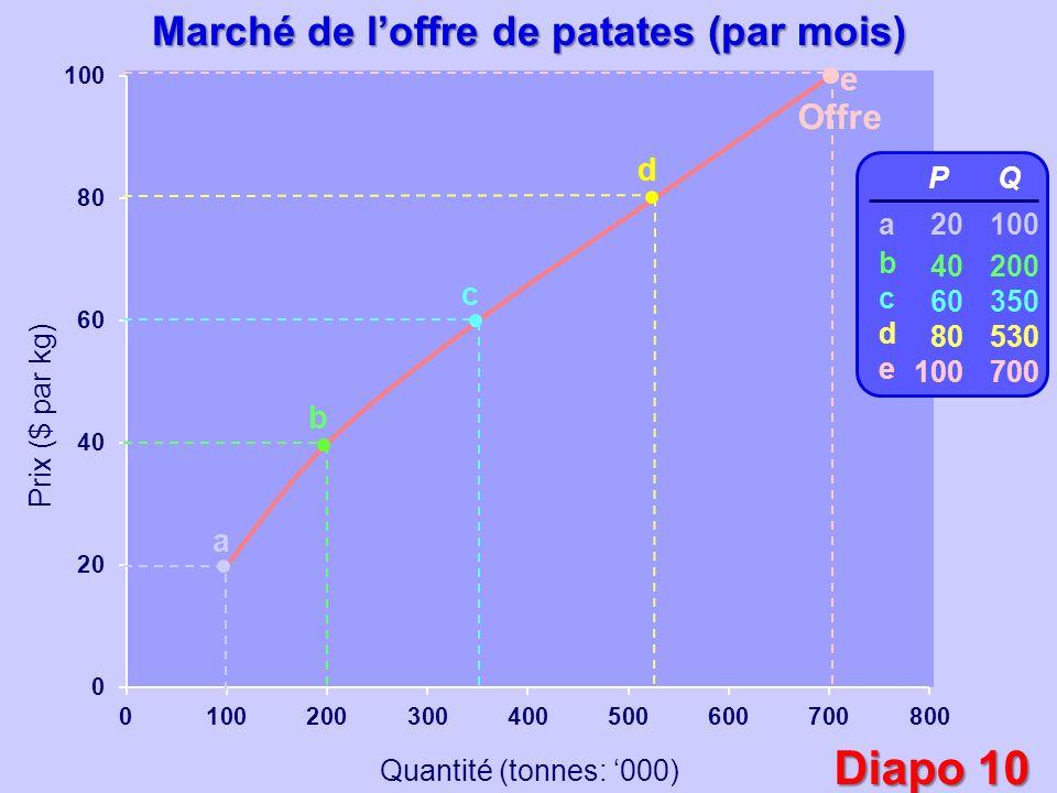 Prix ($ par kg) Quantité (tonnes: 000) Offre a b c d e P 20 40 60 80 100 Q 100 200 350 530 700 abcdeabcde Marché de loffre de patates (par mois) 350 530 Diapo 10