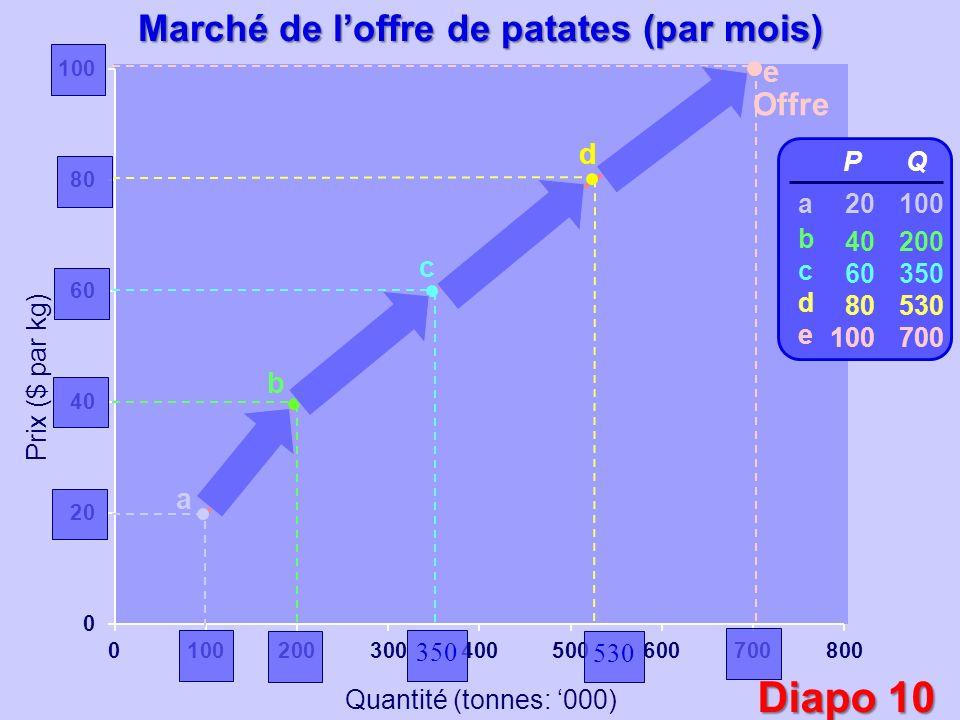 Prix ($ par kg) Quantité (tonnes: 000) Offre a b c d e P 20 40 60 80 100 Q 100 200 350 530 700 abcdeabcde Marché de loffre de patates (par mois) 350 5