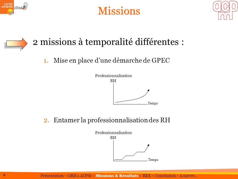 2 missions à temporalité différentes : 1.Mise en place dune démarche de GPEC 2.Entamer la professionnalisation des RH Missions Temps Professionnalisat