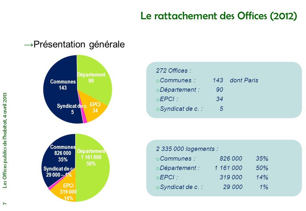Les Offices de taille modeste Moins de 1 500 logements Rattachement o 1 départemental o 1 communauté de communes o 25 communaux (dont 20 en EPCI) Situation financière : 2 en procédure CGLLS (7%) 2 projets de fusion en cours et 1 projet de dissolution 2 Offices gérés par dautres organismes (ESH et SEM) Le marché pour les 16 Offices hors Ile de France o Seuls 2 sont situés en zone de marché plutôt tendu 3 Offices dans le Haut Rhin et 2 en Haute Vienne Activité de construction : 9 constructeurs (33%), et 18 non- constructeurs (DIS 2010) Les Offices publics de l habitat, 4 avril 2013 18