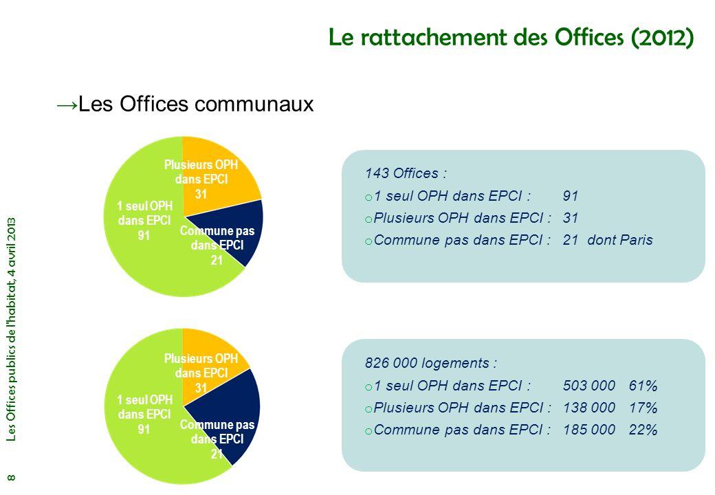 Les Offices de taille modeste De 1 500 à 3 000 logements Les Offices publics de l habitat, 4 avril 2013 19 Répartition par taille Dont 8 en Ile de France Dont 15 en Ile de France