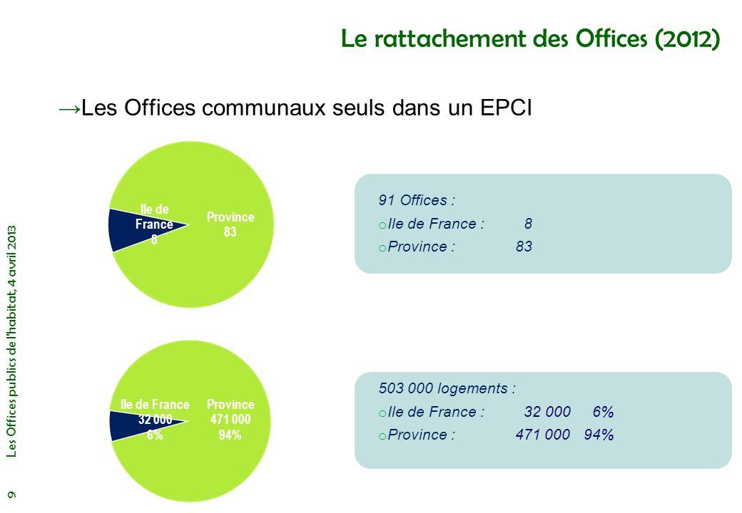 Les Offices publics de l habitat, 4 avril 2013 20 Les Offices de taille modeste De 1500 à 3000 logements : répartition par département