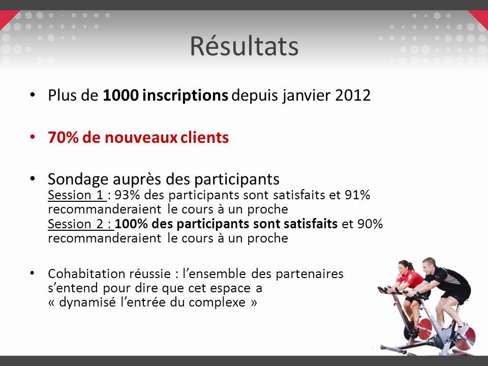 Résultats Plus de 1000 inscriptions depuis janvier 2012 70% de nouveaux clients Sondage auprès des participants Session 1 : 93% des participants sont