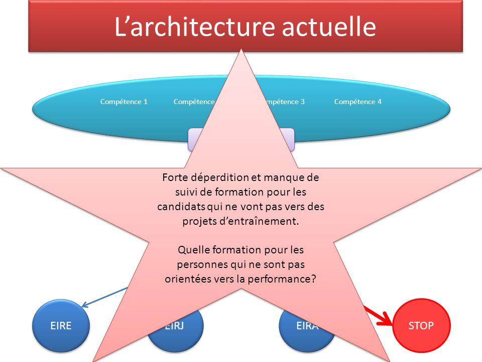Larchitecture actuelle Compétence 1 Compétence 2 Compétence 3 Compétence 4 ………..