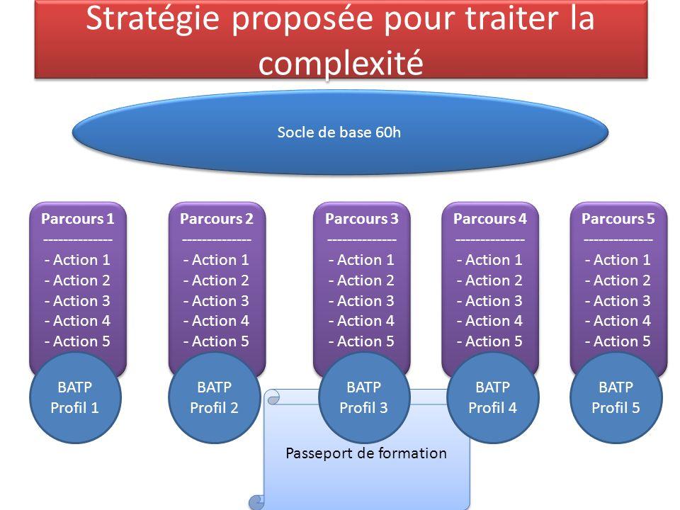 Stratégie proposée pour traiter la complexité Socle de base 60h Parcours 1 -------------- - Action 1 - Action 2 - Action 3 - Action 4 - Action 5 Parcours 1 -------------- - Action 1 - Action 2 - Action 3 - Action 4 - Action 5 Parcours 2 -------------- - Action 1 - Action 2 - Action 3 - Action 4 - Action 5 Parcours 2 -------------- - Action 1 - Action 2 - Action 3 - Action 4 - Action 5 Parcours 3 -------------- - Action 1 - Action 2 - Action 3 - Action 4 - Action 5 Parcours 3 -------------- - Action 1 - Action 2 - Action 3 - Action 4 - Action 5 Parcours 4 -------------- - Action 1 - Action 2 - Action 3 - Action 4 - Action 5 Parcours 4 -------------- - Action 1 - Action 2 - Action 3 - Action 4 - Action 5 Parcours 5 -------------- - Action 1 - Action 2 - Action 3 - Action 4 - Action 5 Parcours 5 -------------- - Action 1 - Action 2 - Action 3 - Action 4 - Action 5 Passeport de formation BATP Profil 1 BATP Profil 2 BATP Profil 3 BATP Profil 4 BATP Profil 5