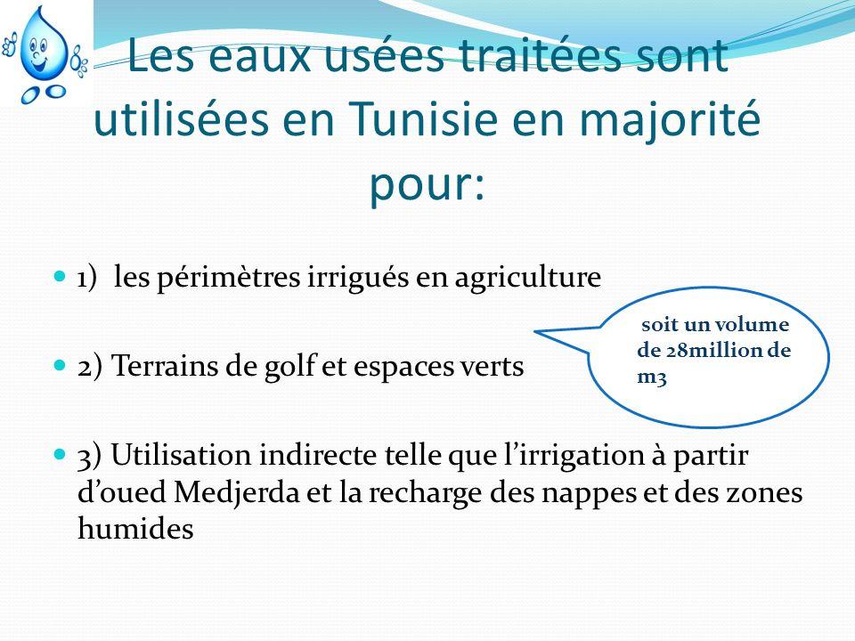 Les eaux usées traitées sont utilisées en Tunisie en majorité pour: 1) les périmètres irrigués en agriculture 2) Terrains de golf et espaces verts 3)