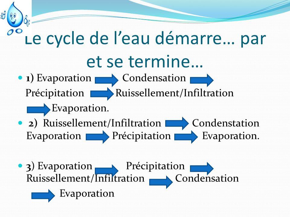 Le cycle de leau démarre… par et se termine… 1) Evaporation Condensation Précipitation Ruissellement/Infiltration Evaporation. 2) Ruissellement/Infilt