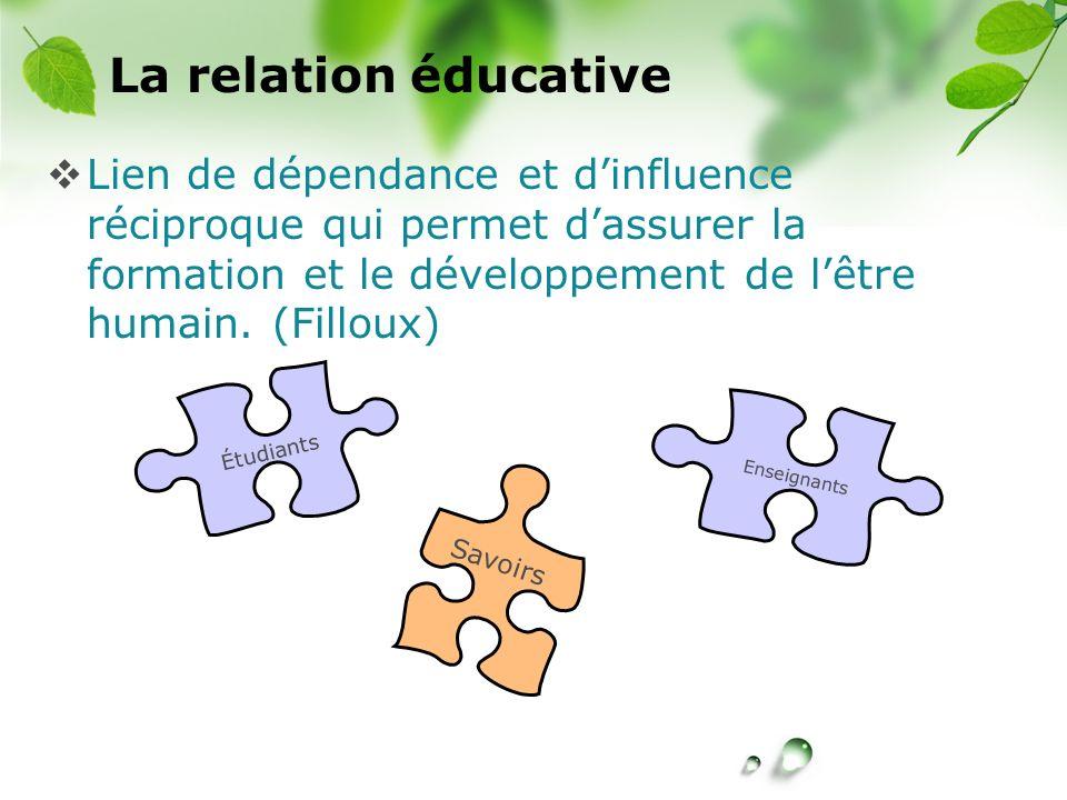 CREÉ La relation éducative Lien de dépendance et dinfluence réciproque qui permet dassurer la formation et le développement de lêtre humain. (Filloux)