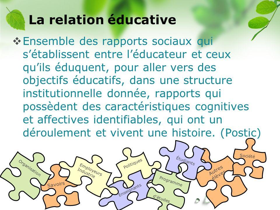 CREÉ Politiques Enseignants Autres élèves La relation éducative Ensemble des rapports sociaux qui sétablissent entre léducateur et ceux quils éduquent