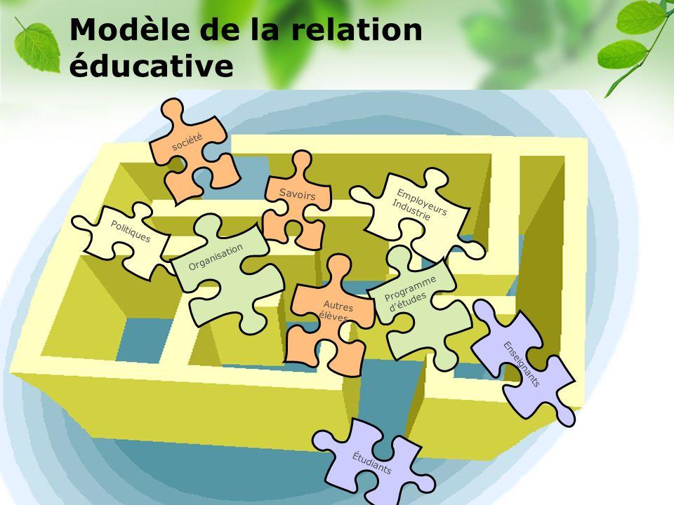 CREÉ Savoirs Employeurs Industrie Programme détudes Étudiants société Politiques Organisation Enseignants Autres élèves Modèle de la relation éducativ