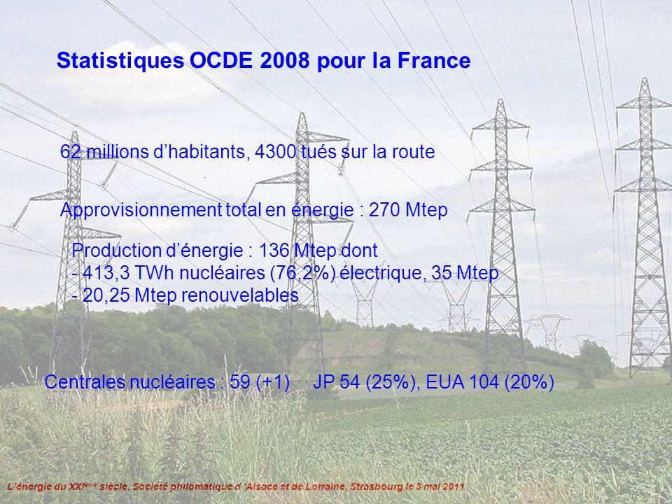 Lénergie du XXI ème siècle, Société philomatique d Alsace et de Lorraine, Strasbourg le 3 mai 2011 Centrales nucléaires, fission Partiellement modulables Durée de vie 50 ans Puissance : 500 MW à 1 GW par tranche Production de déchets nucléaires
