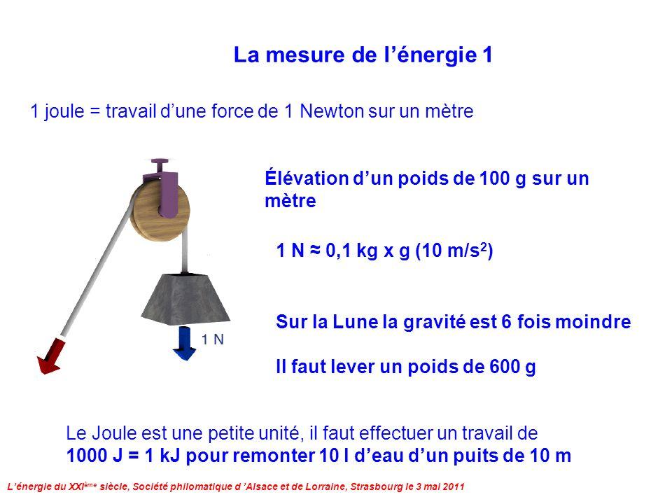 Lénergie du XXI ème siècle, Société philomatique d Alsace et de Lorraine, Strasbourg le 3 mai 2011 La mesure de lénergie 1 1 joule = travail dune force de 1 Newton sur un mètre Élévation dun poids de 100 g sur un mètre 1 N 0,1 kg x g (10 m/s 2 ) Sur la Lune la gravité est 6 fois moindre Il faut lever un poids de 600 g Le Joule est une petite unité, il faut effectuer un travail de 1000 J = 1 kJ pour remonter 10 l deau dun puits de 10 m