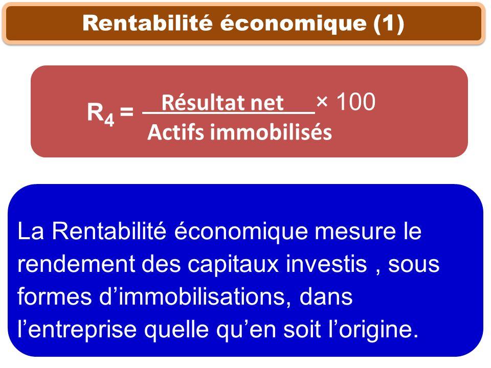 Rentabilité économique (1) La Rentabilité économique mesure le rendement des capitaux investis, sous formes dimmobilisations, dans lentreprise quelle