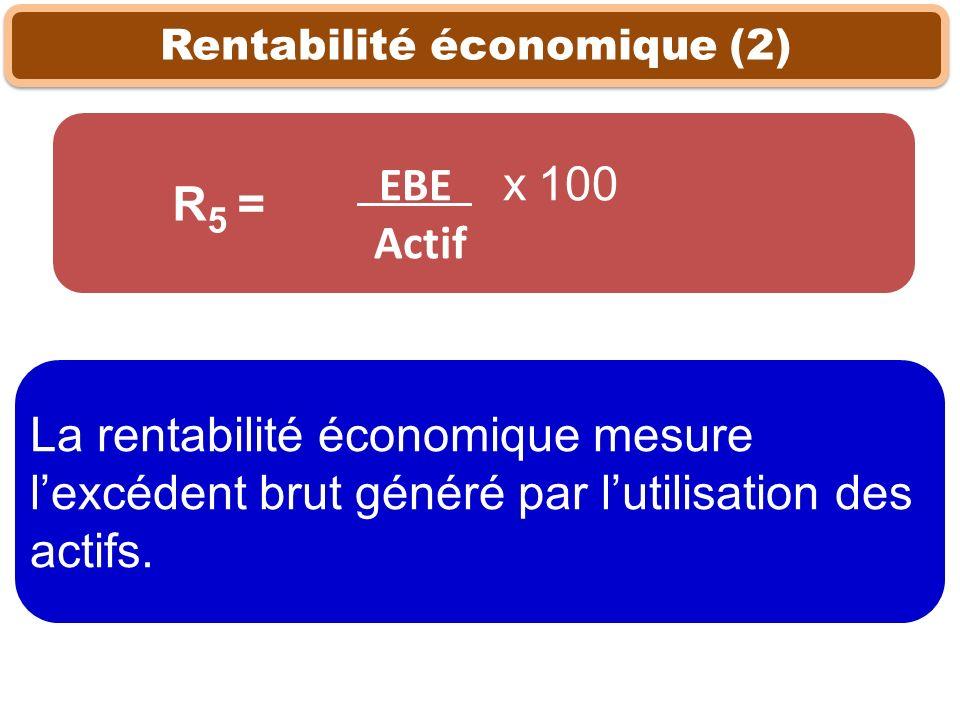 Rentabilité économique (2) La rentabilité économique mesure lexcédent brut généré par lutilisation des actifs. EBE x 100 Actif R 5 =
