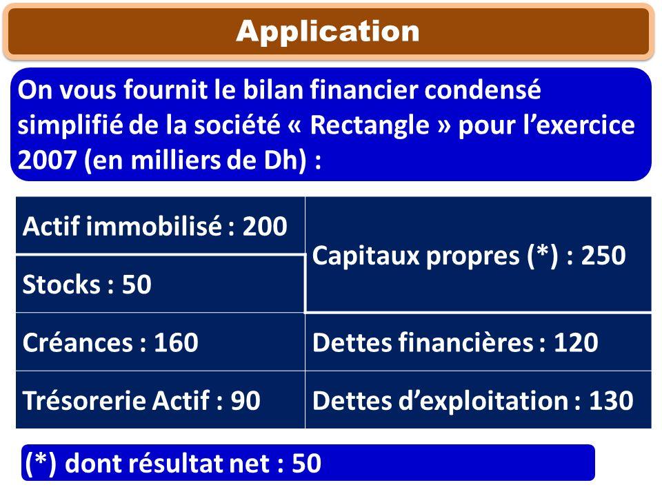 Application On vous fournit le bilan financier condensé simplifié de la société « Rectangle » pour lexercice 2007 (en milliers de Dh) : Actif immobili