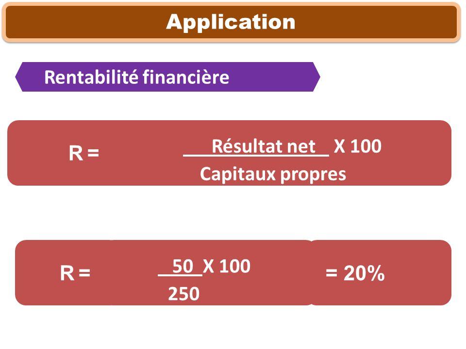 Application Résultat net X 100 Capitaux propres R = Rentabilité financière 50 X 100 250 R = = 20%