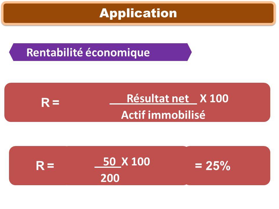 Application Résultat net X 100 Actif immobilisé R = Rentabilité économique 50 X 100 200 R = = 25%