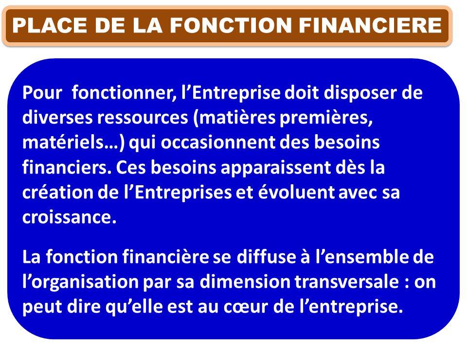 PLACE DE LA FONCTION FINANCIERE Pour fonctionner, lEntreprise doit disposer de diverses ressources (matières premières, matériels…) qui occasionnent d