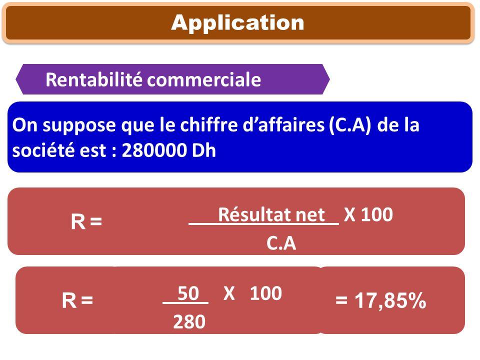 Application Résultat net X 100 C.A R = Rentabilité commerciale 50 X 100 280 R = = 17,85% On suppose que le chiffre daffaires (C.A) de la société est :