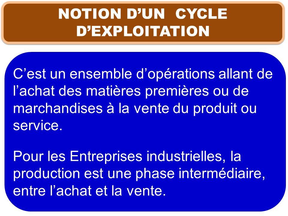 NOTION DUN CYCLE DEXPLOITATION Cest un ensemble dopérations allant de lachat des matières premières ou de marchandises à la vente du produit ou servic