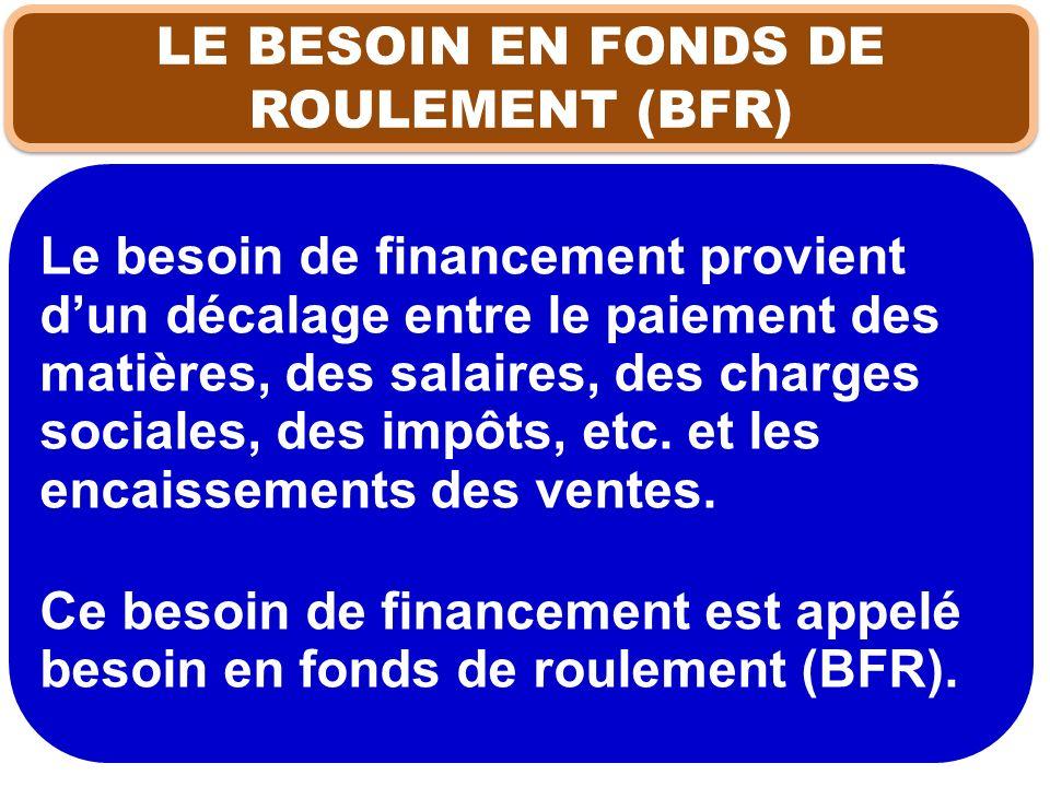 Le besoin de financement provient dun décalage entre le paiement des matières, des salaires, des charges sociales, des impôts, etc. et les encaissemen