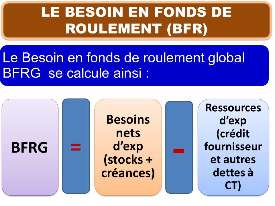 Le Besoin en fonds de roulement global BFRG se calcule ainsi : LE BESOIN EN FONDS DE ROULEMENT (BFR) BFRG = Besoins nets dexp (stocks + créances) Ress