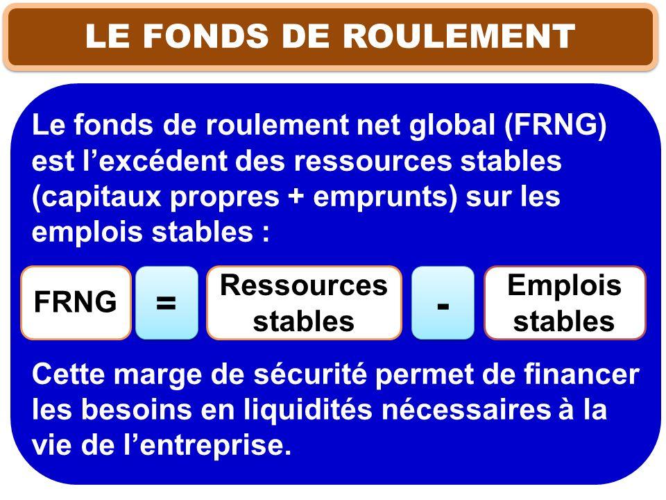 LE FONDS DE ROULEMENT Le fonds de roulement net global (FRNG) est lexcédent des ressources stables (capitaux propres + emprunts) sur les emplois stabl