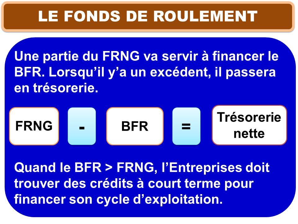 LE FONDS DE ROULEMENT Une partie du FRNG va servir à financer le BFR. Lorsquil ya un excédent, il passera en trésorerie. Quand le BFR > FRNG, lEntrepr