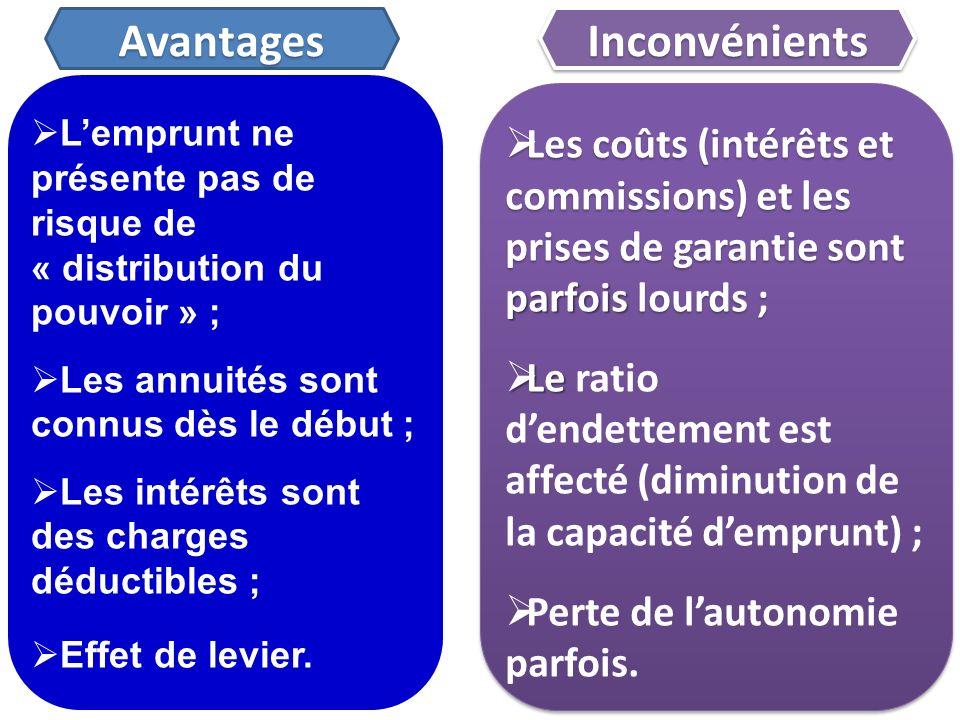 Lemprunt ne présente pas de risque de « distribution du pouvoir » ; Les annuités sont connus dès le début ; Les intérêts sont des charges déductibles