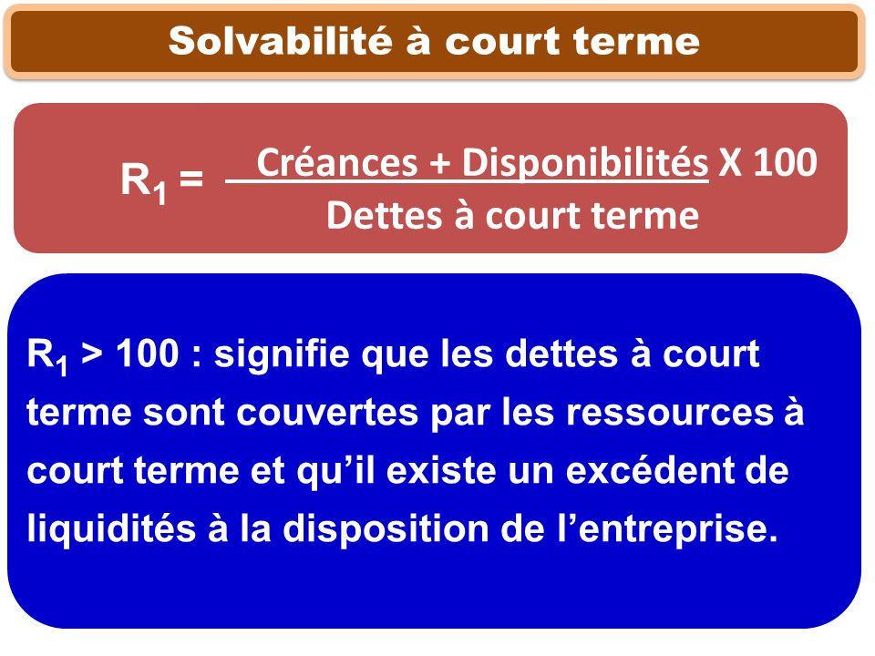 Solvabilité à court terme Créances + Disponibilités X 100 Dettes à court terme R 1 > 100 : signifie que les dettes à court terme sont couvertes par le