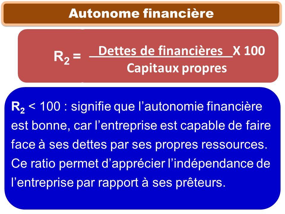 Autonome financière R 2 < 100 : signifie que lautonomie financière est bonne, car lentreprise est capable de faire face à ses dettes par ses propres r