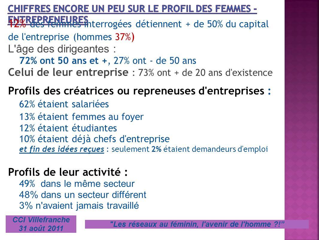 12% des femmes interrogées détiennent + de 50% du capital de l'entreprise (hommes 37% ) L'âge des dirigeantes : 72% ont 50 ans et +, 27% ont - de 50 a