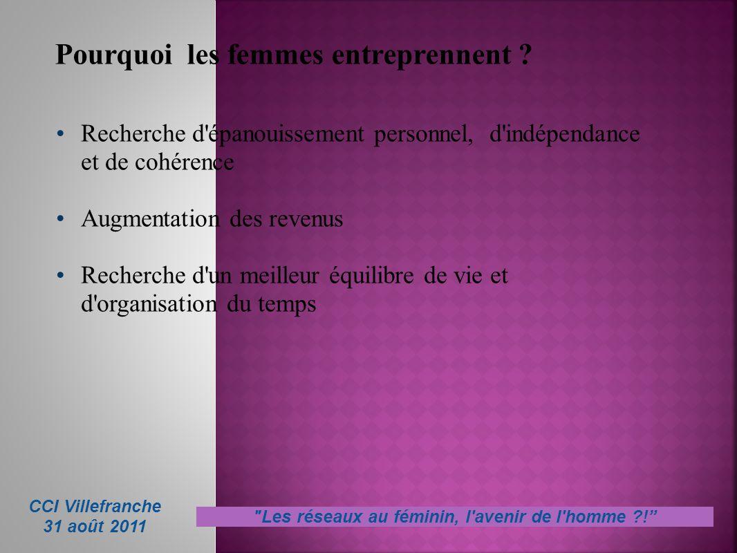 Pourquoi les femmes entreprennent ? Recherche d'épanouissement personnel, d'indépendance et de cohérence Augmentation des revenus Recherche d'un meill