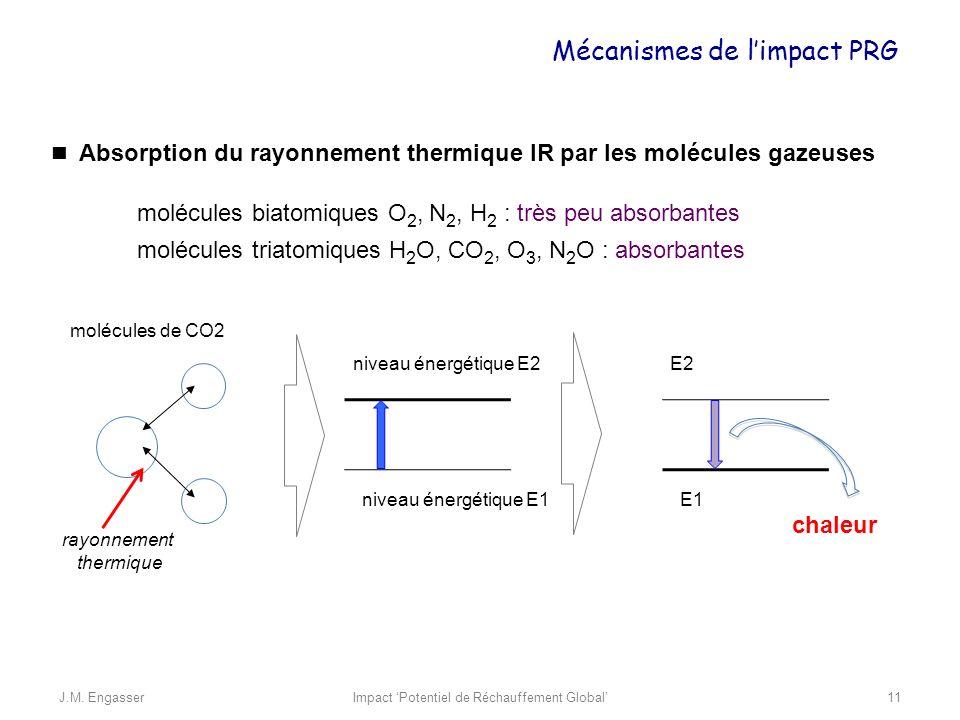 Absorption du rayonnement thermique IR par les molécules gazeuses chaleur molécules de CO2 rayonnement thermique niveau énergétique E2 niveau énergéti