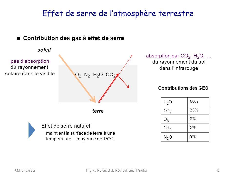 Contribution des gaz à effet de serre absorption par CO 2, H 2 O, … du rayonnement du sol dans linfrarouge pas dabsorption du rayonnement solaire dans