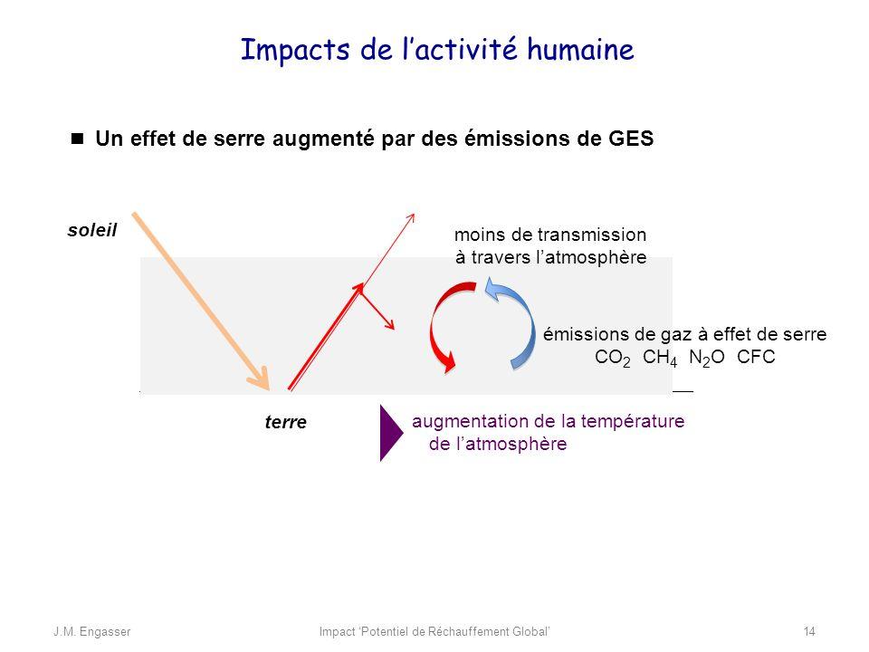 Un effet de serre augmenté par des émissions de GES soleil terre émissions de gaz à effet de serre CO 2 CH 4 N 2 O CFC moins de transmission à travers
