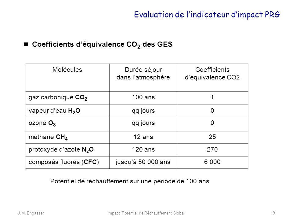 MoléculesDurée séjour dans latmosphère Coefficients déquivalence CO2 gaz carbonique CO 2 100 ans1 vapeur deau H 2 Oqq jours0 ozone O 3 qq jours0 métha