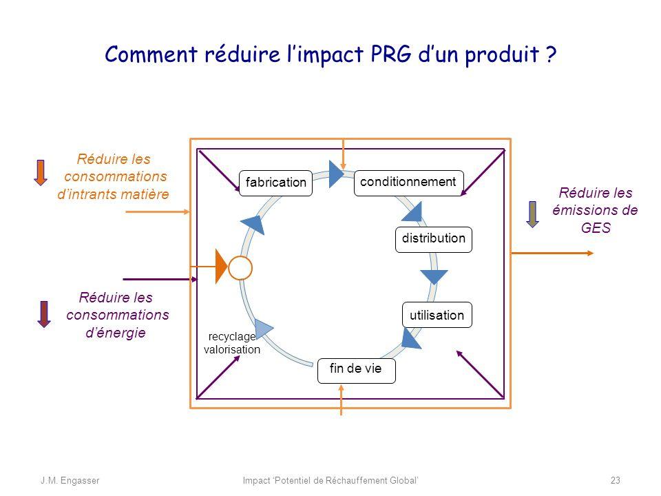 Comment réduire limpact PRG dun produit ? Réduire les émissions de GES Réduire les consommations dénergie recyclage valorisation fabrication condition