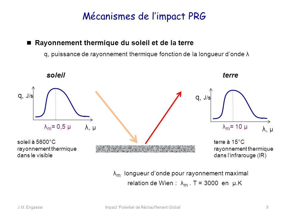 Rayonnement thermique du soleil et de la terre soleil soleil à 5600°C rayonnement thermique dans le visible terre à 15°C rayonnement thermique dans li