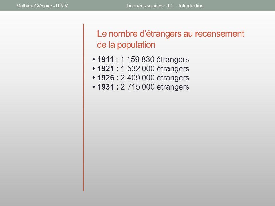 Le nombre détrangers au recensement de la population 1911 : 1 159 830 étrangers 1921 : 1 532 000 étrangers 1926 : 2 409 000 étrangers 1931 : 2 715 000 étrangers Mathieu Grégoire - UPJVDonnées sociales – L1 – Introduction