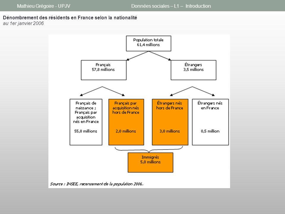 Mathieu Grégoire - UPJVDonnées sociales – L1 – Introduction Dénombrement des résidents en France selon la nationalité au 1er janvier 2006