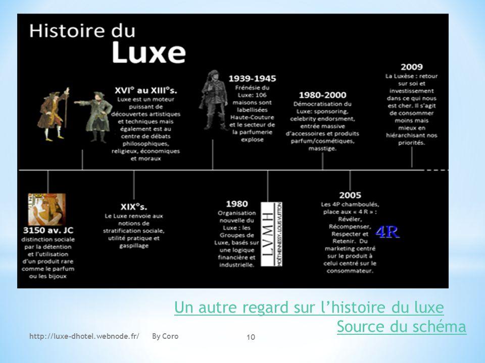 http://luxe-dhotel.webnode.fr/ By Coro 10 Un autre regard sur lhistoire du luxe Source du schéma